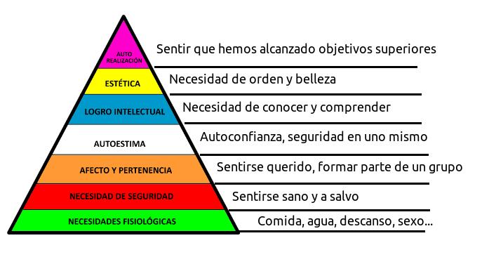 Pirámide de Maslow de las necesidades