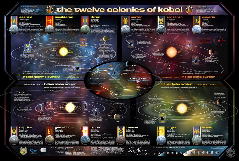 Mapa de Battlestar Galactica