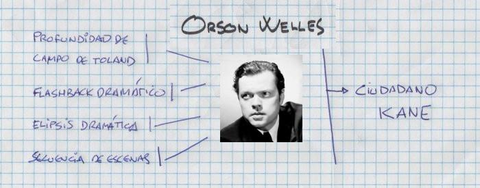 Orson Wells - Influencias recibidas