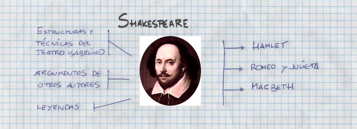 Shakespeare - Influencias