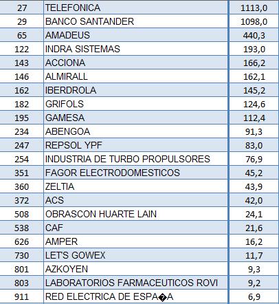 ranking_empresas