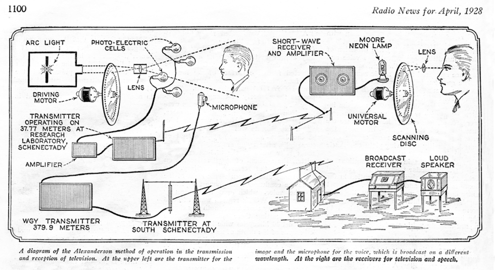 1024px-Early_Television_System_Diagram