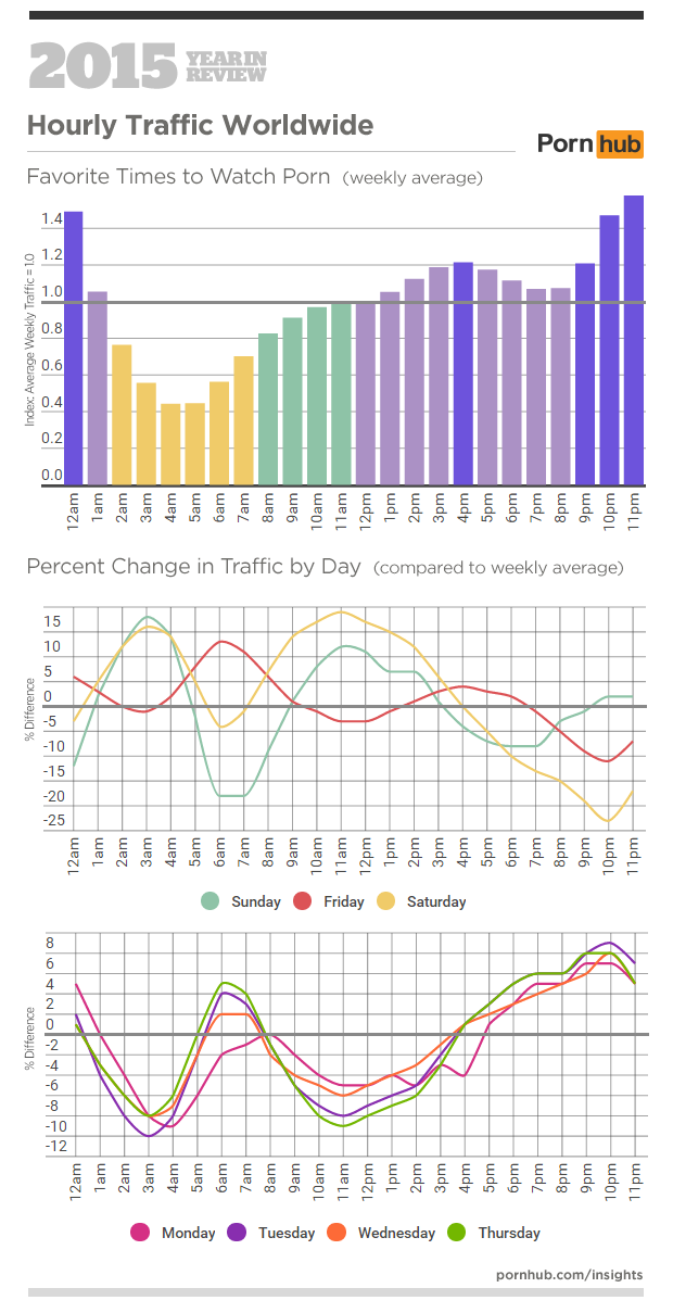 1-pornhub-insights-2015-year-in-review-hourly-traffic