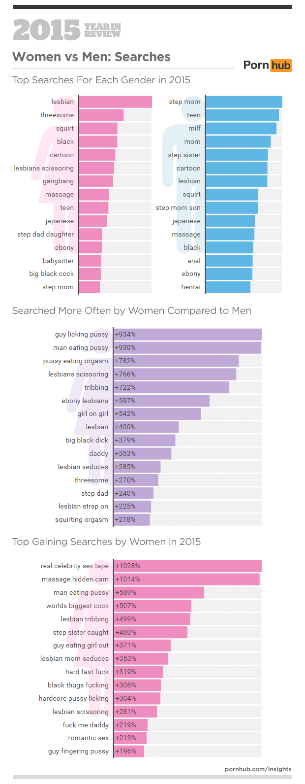 4-pornhub-insights-2015-year-in-review-female-male-searches