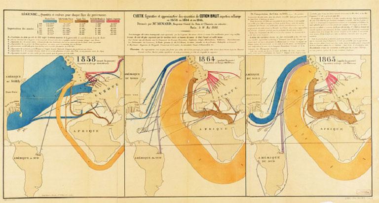 Importación de algodón antes, durante y después de la Guerra Civil de EEUU, por Charles Minard