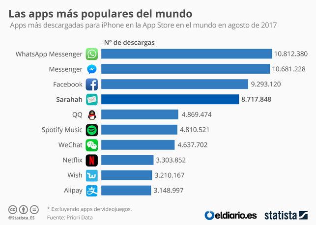 Apps más populares del mundo