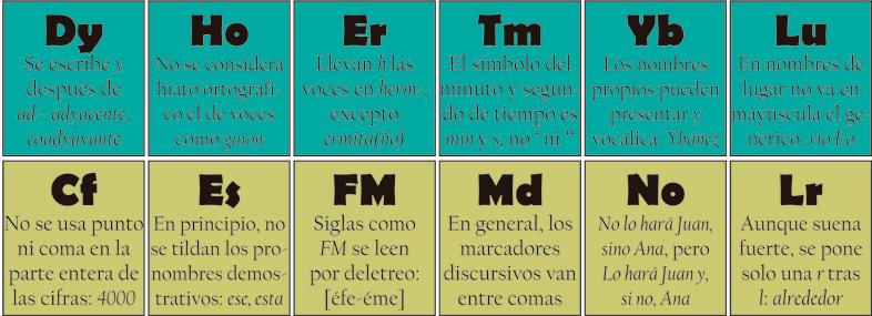 tabla periódica de la ortografía