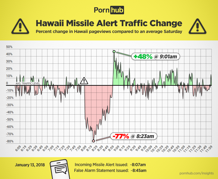 pornhub-insights-hawaii-missile-alert-traffic