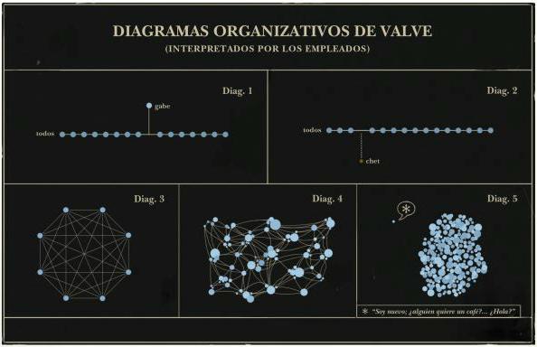 valveorganizacion