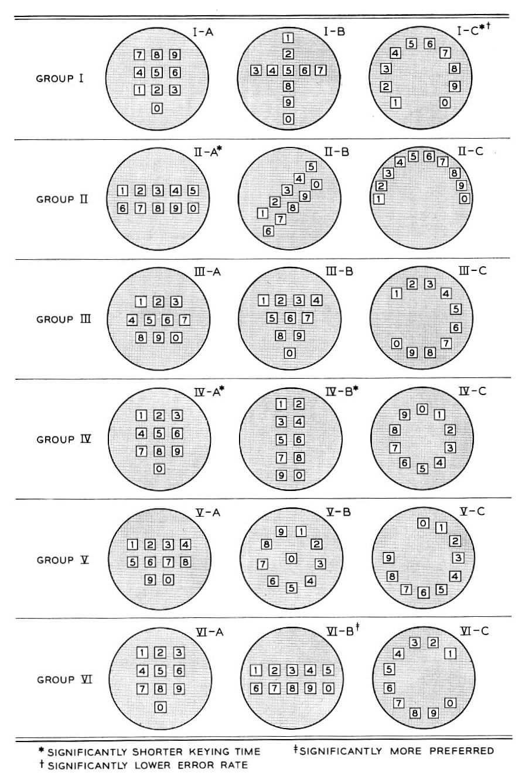telephone-layouts