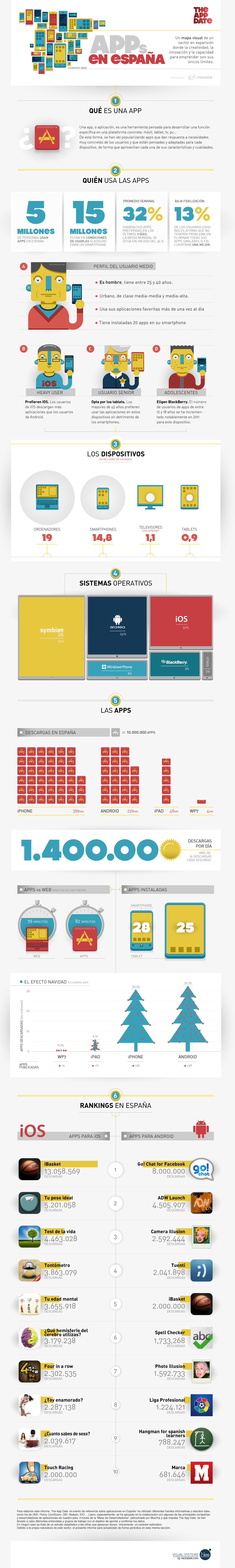 Segundo informe de las apps de The App Date