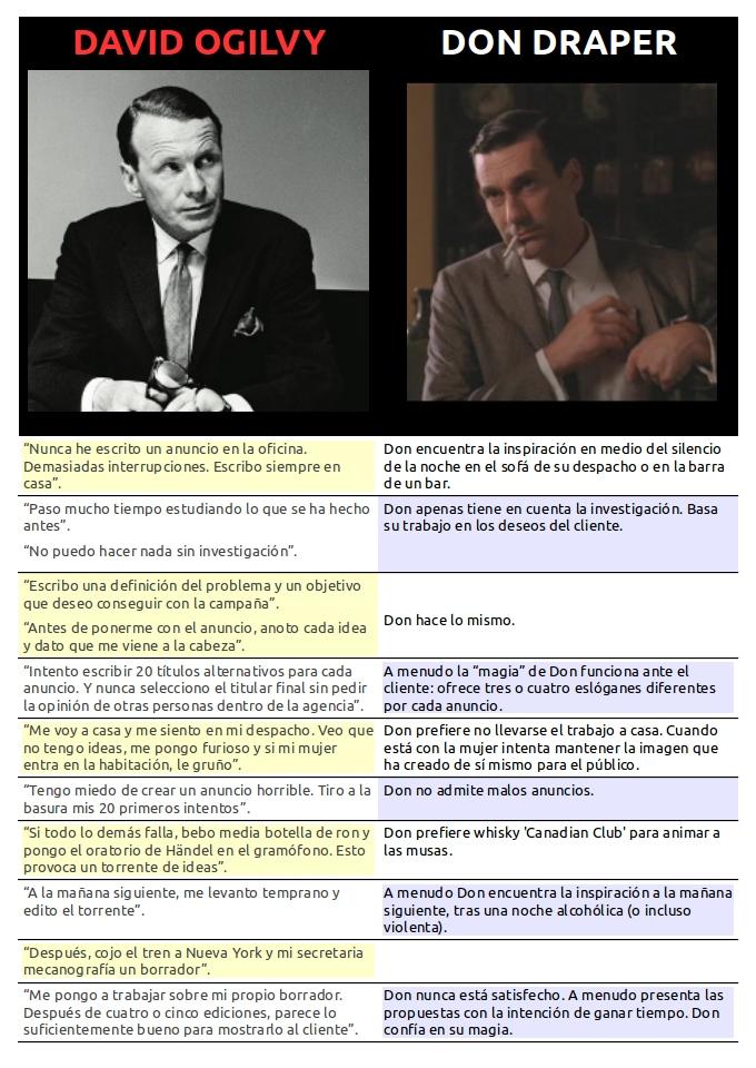 Método Ogilvy vs Draper