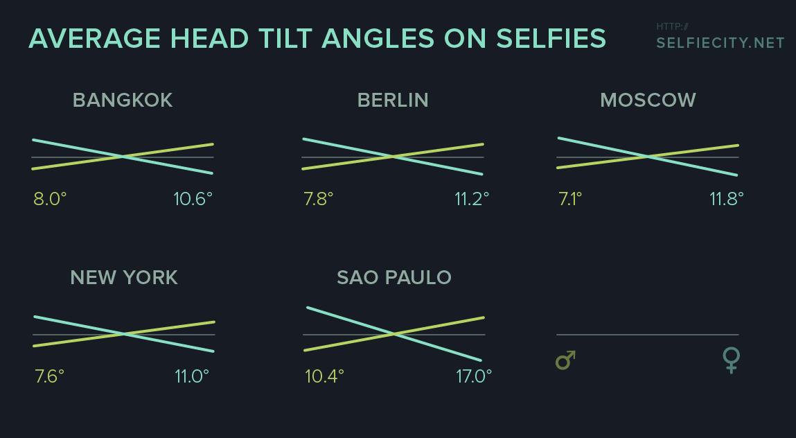 selfiecity_chart-angles