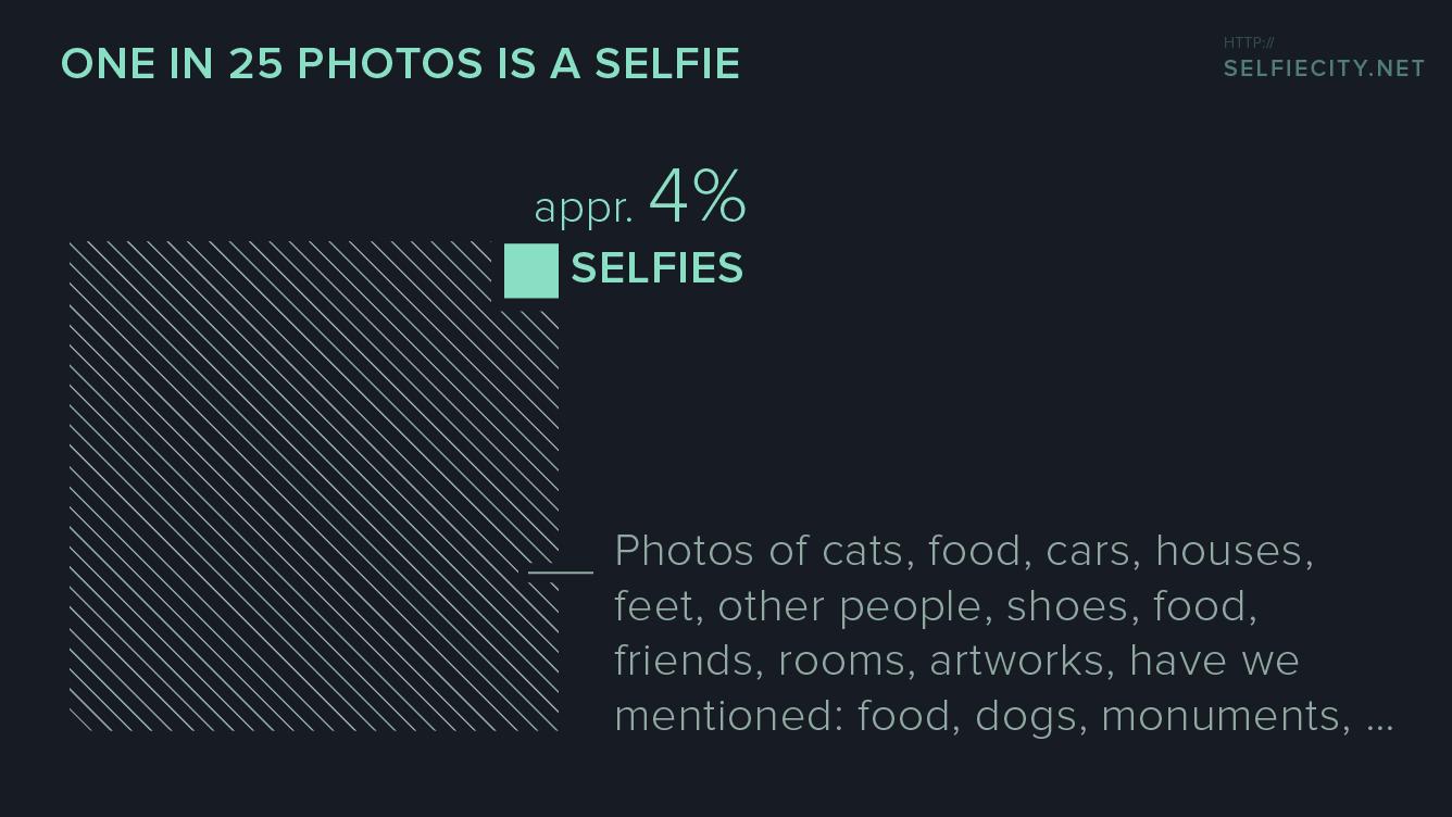 selfiecity_chart-selfie-proportions