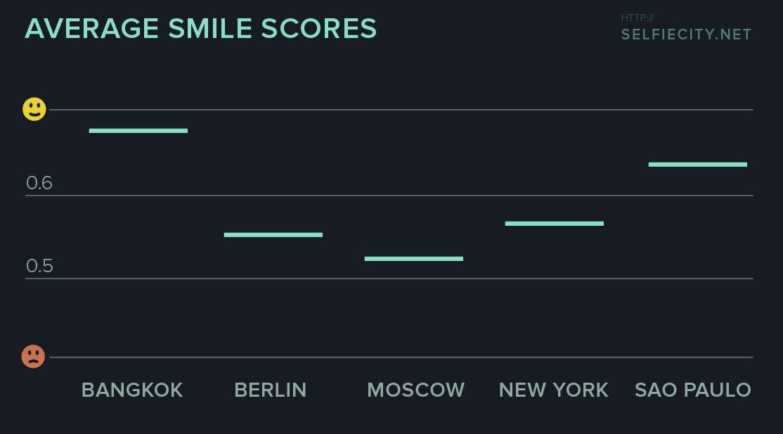 selfiecity_chart-smile