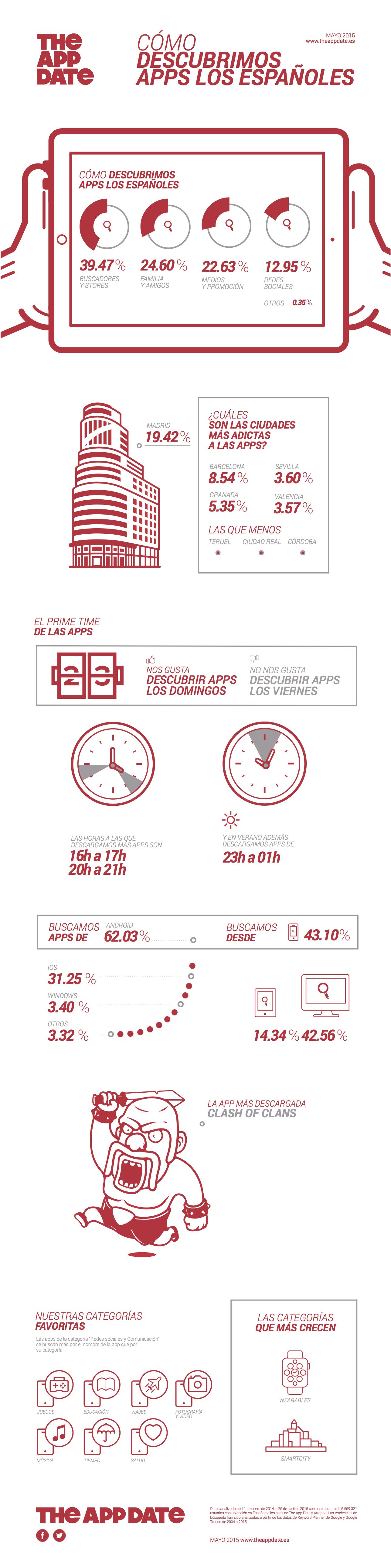 infografia-como-descubrimos-apps-espana-2015