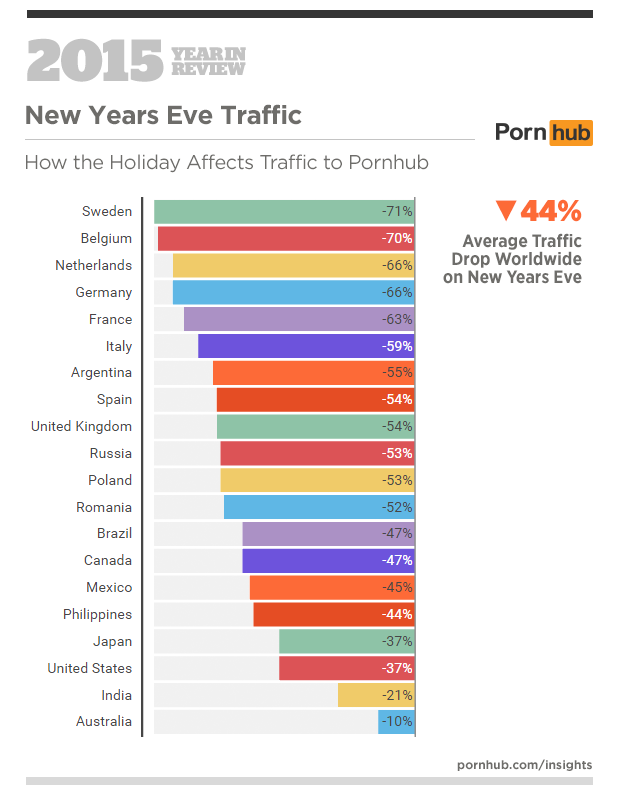 6-pornhub-insights-2015-year-in-review-events-new-years-eve1