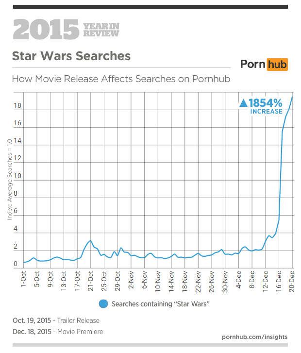 6-pornhub-insights-2015-year-in-review-events-star-wars