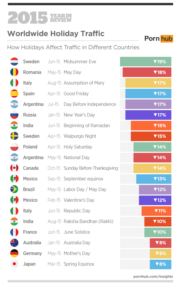 6-pornhub-insights-2015-year-in-review-holidays-worldwide-countries