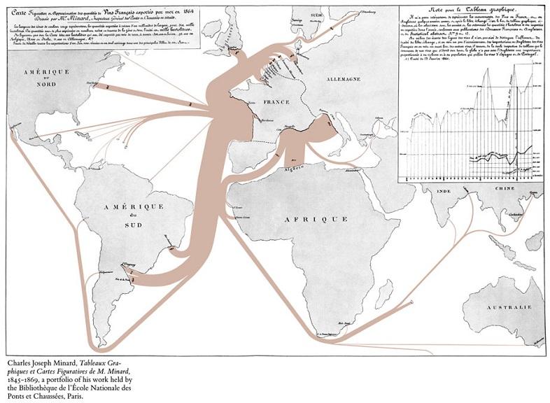 Gráfico de exportaciones de vinos franceses en el siglo XIX por Minard