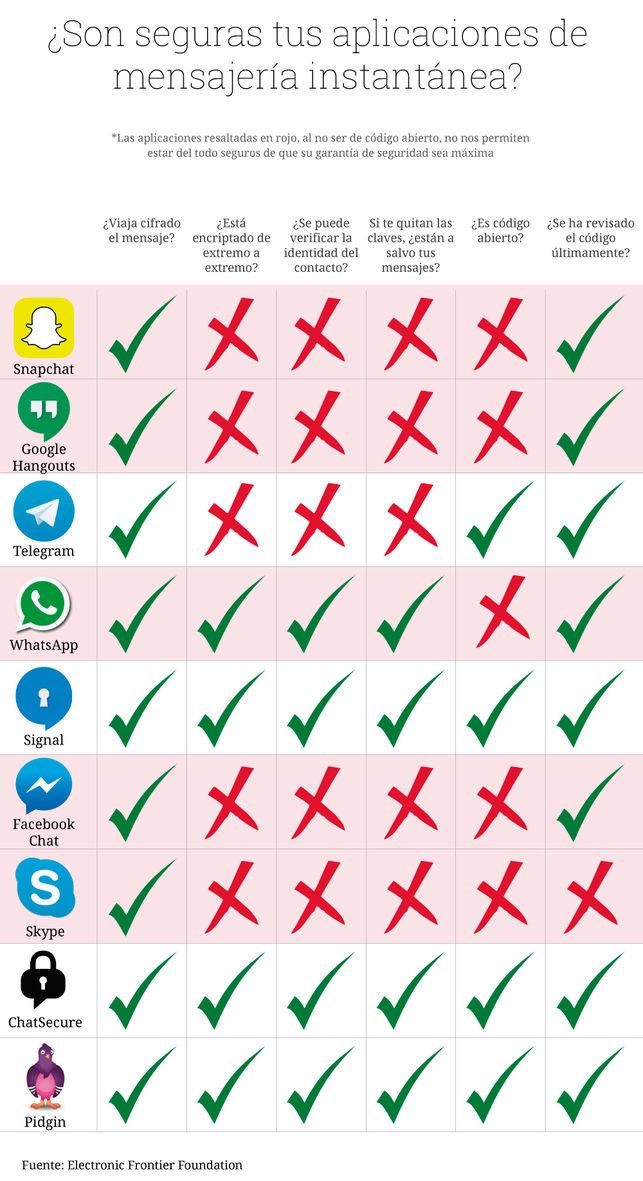 ¿Son seguras tus aplicaciones de mensajería instantánea? RAÚL SÁNCHEZ
