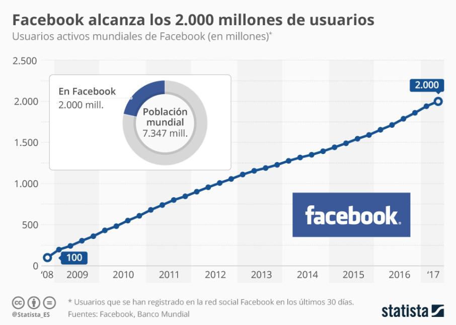 chartoftheday_10019_facebook_alcanza_los_2000_millones_n