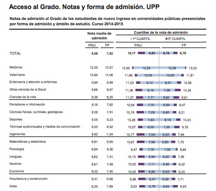 Nota de acceso por carrera (Fuente: Informe del Ministerio de Educación)