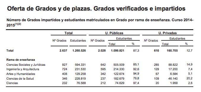 Número de estudiantes por rama universitaria (Fuente: Informe del Ministerio de Educación)