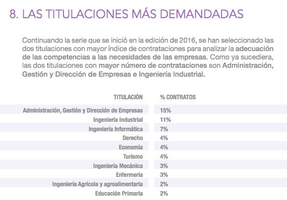 Titulaciones más demandadas por las empresas (Fuente: Informe Fundación Everis)