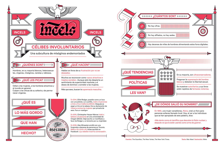 incels