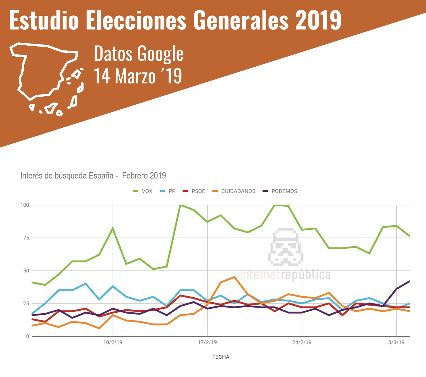 Interés en partidos políticos (Fuente: Internet República)