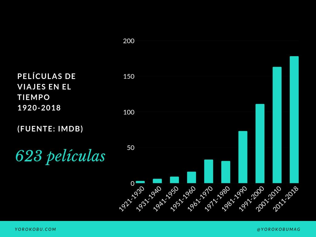 Películas de viajes en el tiempo producidas entre 1920-2018