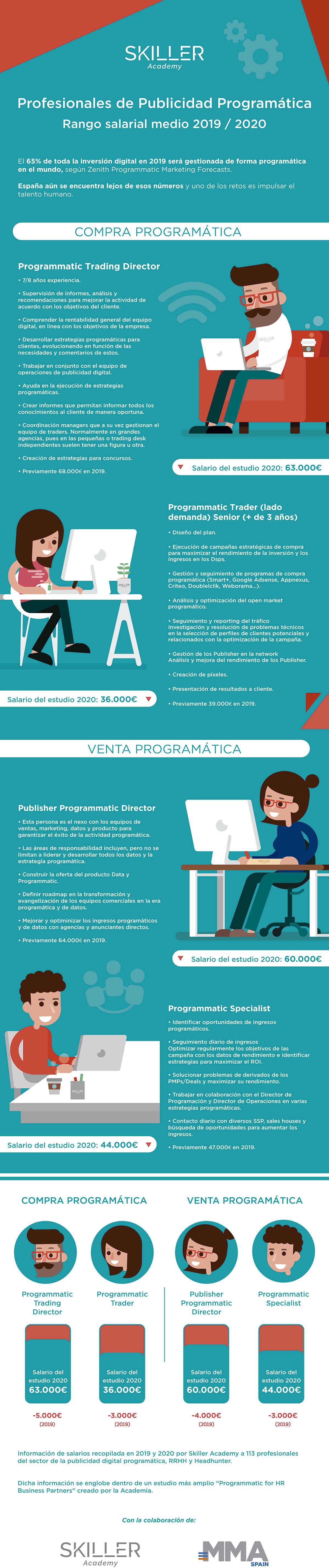 publicidad-programatica-skiller-academy
